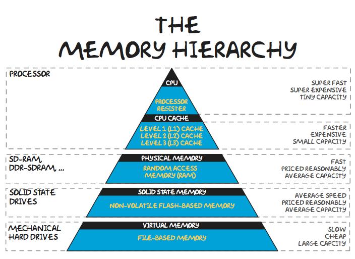 Computer Memory – Reflection – Justin CS